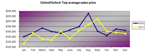 oxford average sales price by month 2010 and 2011