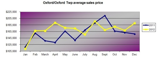 oxford average sales price by month 2011 and 2012