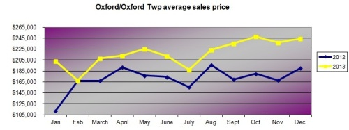 oxford average sales price by month 2012 and 2013